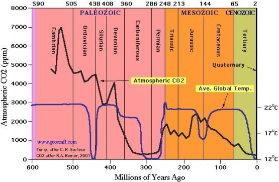co2 levels over time